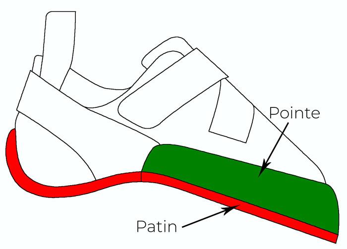 Anatomie chausson escalade